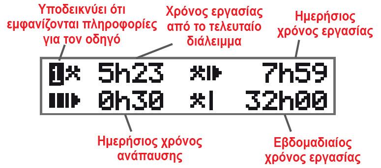 Υπολογισμοί χρόνου εργασίας